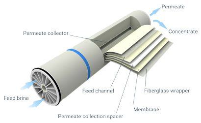 Membrane filtration detailed drawing cut section