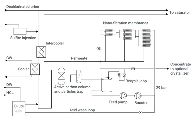 Sulfate Sulphate removal system technical diagram